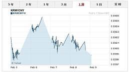 2月9日人民币兑韩元汇率及中间价查询 今日人民币兑韩元汇率走势图查询