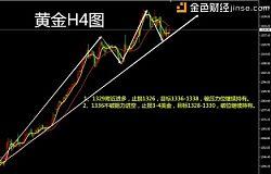 郑有玮:1.19周五黄金解析 最新策略