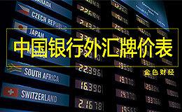 中国银行外汇牌价表查询:2月14日美元兑人民币外汇牌价持续下滑
