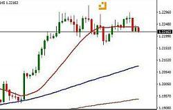 陈煦:欧元兑美元本周继续看涨