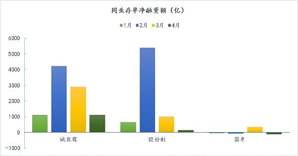 (同业存单净融资额 来源:Wind资讯、金色财经)