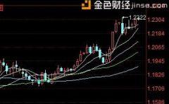 陈煦:欧元兑美元最新走势分析