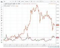 华尔街成绩平平 投资者转战比特币