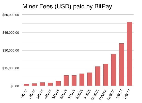 btc123| 瑞士交易所不再埋单矿工费