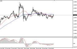 ICM Capital英国艾森:美元回调,但涨幅有限