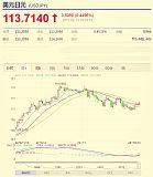 日本经济数据不佳 美元兑日元汇率短线上扬
