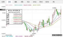 一元人民币等于多少韩币 韩币今日汇率是多少。