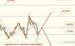 外围周一股市惨遭肆虐 , 恒指期货或将继续偏弱震荡