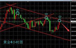 宫世泰:2.6日美股暴跌黄金被推涨到1345点后看空几率更大