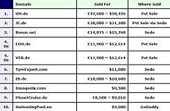 DN交易榜:二字母域名UH.de以50456美元夺得本周的冠军