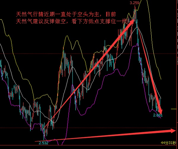 岳枫盯盘:2.9午评黄金原油天然气白银铜日内行情走势分析策略布局