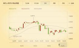 中国央行将美元对人民币汇率今日中间价上调174个基点