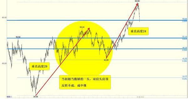 金呈鸿:2月12日原油行情分析,中长线在酝酿