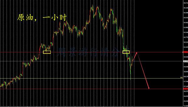 周景游:2.12黄金回落完成看涨思路不变,原油反弹继续空