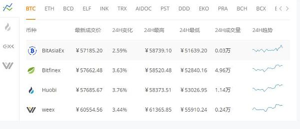 新比特币NBTC价格能否在2018年翻百倍?