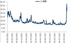 避险需求上升,黄金价格有可能节节攀升