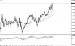 ICM Capital英国艾森:美元回调,市场等待英国CPI数据