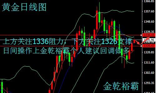 金乾裕霸:2.14通胀数据携EIA来袭,晚间黄金原油走势分析及操作建议附解套