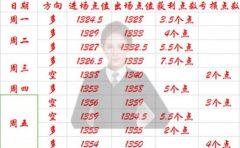 奚从凡:春节黄金周评,下周多头难挡