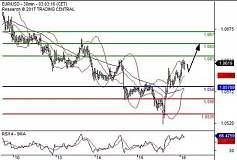 亚汇走势分析:欧元低点反弹 美元兑日元高位下滑 英镑有上升空间