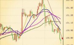 美元面对耶伦及美联储官员轮番上阵和三大利好经济数据竟无动于衷