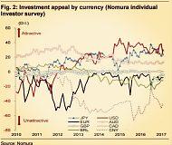 野村证券(2月17日)撰文:预计美元兑日元的跌幅会在500点左右