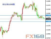 5月24日交易推荐之以小博大:欧元与黄金