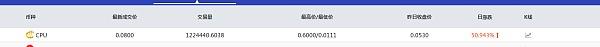 区块链项目优惠宝CPU与7ebit交易所强强联手  全网CPU暴涨