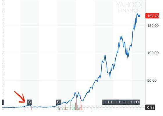 从投资和应用角度分析:区块链泡沫还有多远?