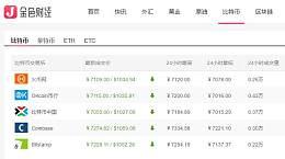 比特币今日价格:2月20日比特币三大平台报价全线升破7000