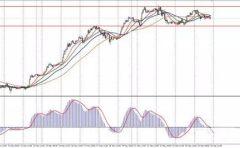 美元及欧日目前均维持区间震荡 短期以区间思维分析行情待市场方向明确
