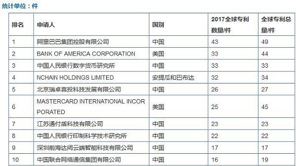 中国央行旗下的数字货币研究所专利数量排名第三 仅次于阿里和美国银行
