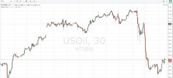 国际现货WTI原油30分钟K线走势图(5.26日)