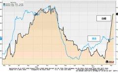 白银ETF需求增长远超黄金,供需紧张助白银走入牛市