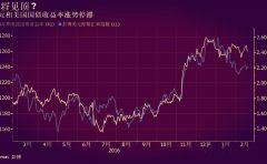 全球经济正在逐步较好增长和通胀 但今年美元涨势或将封顶