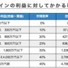 日本加密货币杂所得开征 最高缴45%甚至55%