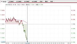 一欧元等于多少人民币 欧元汇率走低意大利成为欧元最大风险