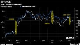 高盛:美国经济依然稳健,美元兑日元和美元兑欧元将上涨10%