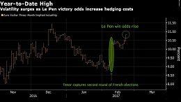 """法国极右翼总统候选人勒庞陷入""""空饷门""""欧元暂时获得喘息之机"""