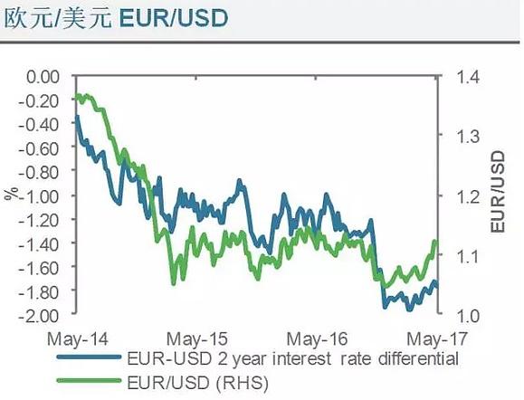 (欧元兑美元利率差异走势分析图 来源:渣打银行、金色财经)