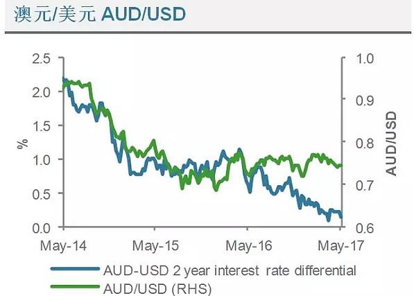 (澳元兑美元利率差异走势分析图 来源:渣打银行、金色财经)