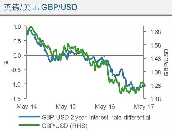 (英镑兑美元利率差异走势分析图 来源:渣打银行、金色财经)