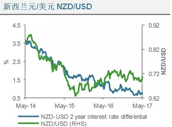 (新西兰元兑美元利率差异走势分析图 来源:渣打银行、金色财经)