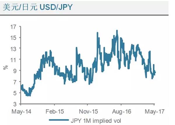 (美元兑日元波动走势分析图 来源:渣打银行、金色财经)