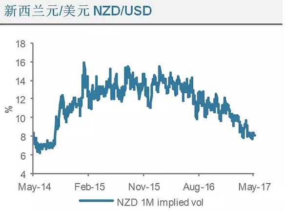 (新西兰元兑美元波动走势分析图 来源:渣打银行、金色财经)