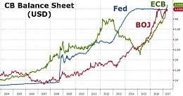 日本、欧洲央行资产负债表超过美联储的4.5万亿,接下来会发生什么?很可怕...
