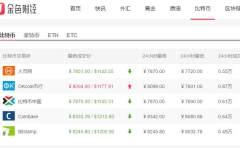 比特币行情速递:2月28日早间比特币价格重回8000高位
