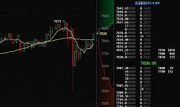 比特币行情速递:2月28日午间币价8000高位跌落7600  目前站稳7800