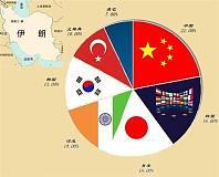 """亚洲四大石油买家1月份""""疯狂""""购买伊朗原油 同比上年增长三分之二"""