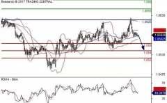 亚汇:美元兑非美货币操作建议